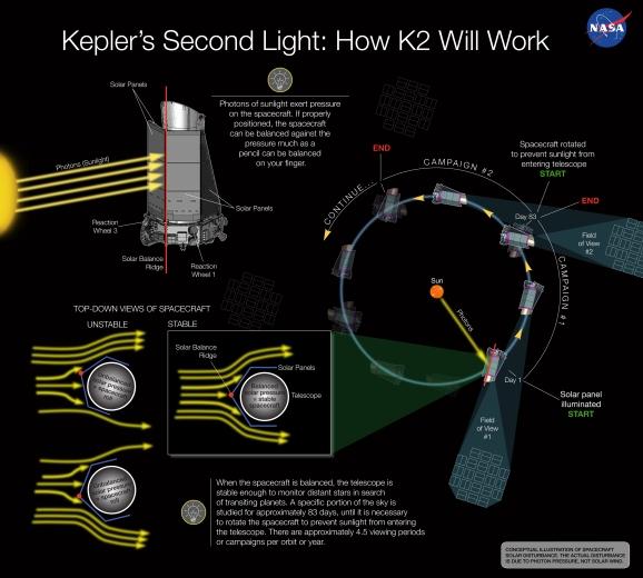 NASA-KeplerSecondLight-K2-Explained-20131211